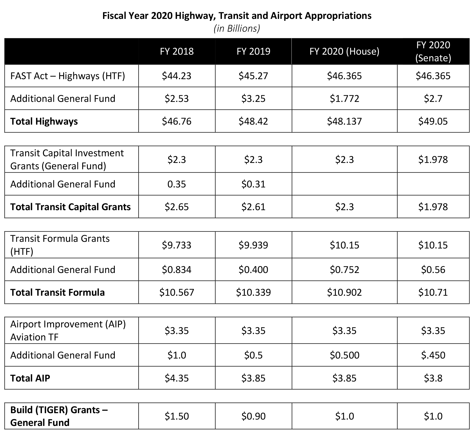 Fiscal Year 2020 Highway, Transit and Airport Appropriations